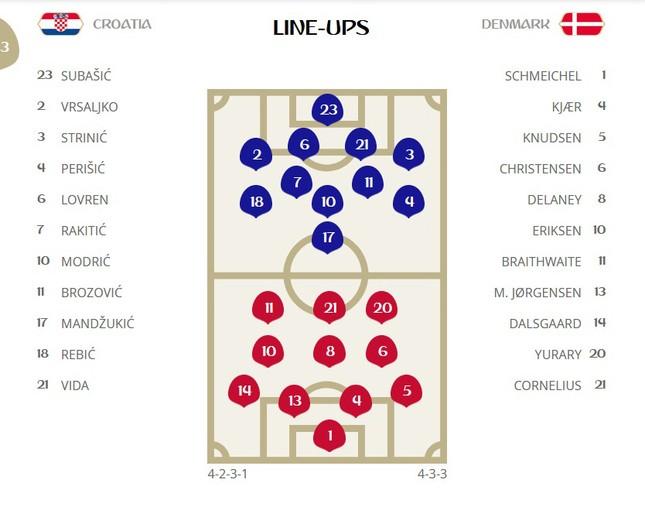 Croatia vào tứ kết sau trận thắng 'vỡ tim' trên chấm 11m ảnh 1