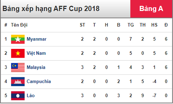 Văn Toàn bị từ chối bàn thắng, Việt Nam chia điểm với Myanmar ảnh 5