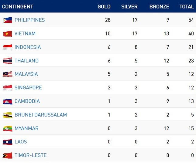 SEA Games 30 ngày 2/12: Việt Nam đứng thứ 2 trên bảng tổng sắp huy chương ảnh 4