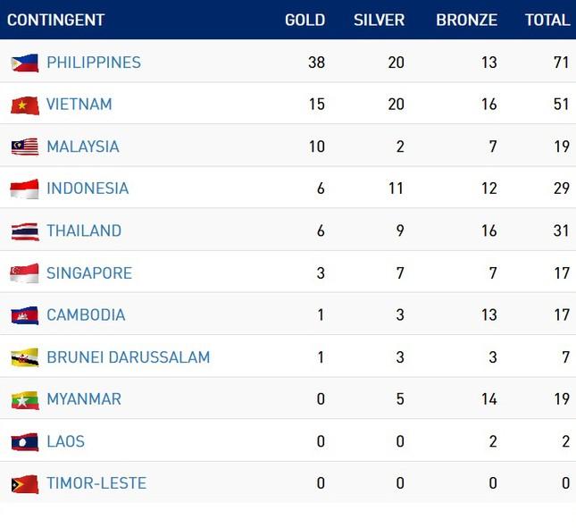 SEA Games 30 ngày 2/12: Việt Nam đứng thứ 2 trên bảng tổng sắp huy chương ảnh 10
