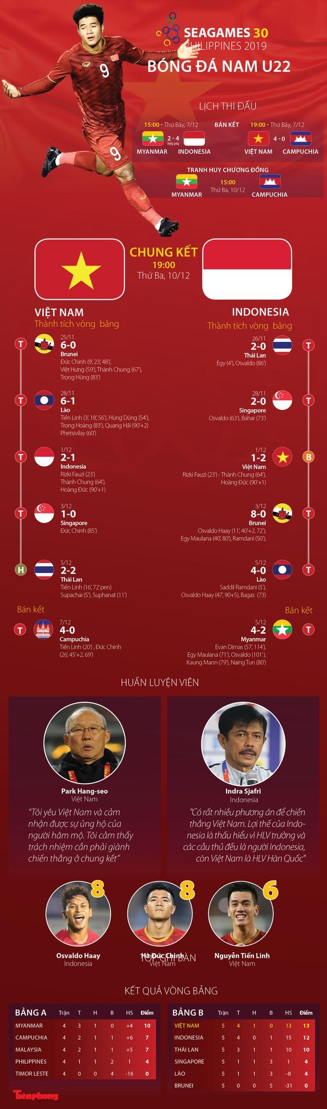 Tương quan Việt Nam - Indonesia trước chung kết SEA Games 30 ảnh 1