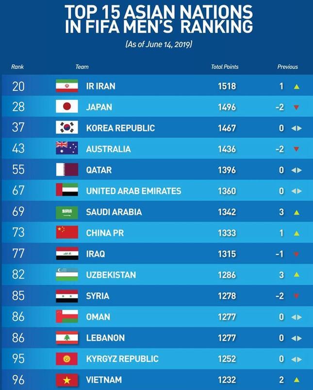 ĐT Việt Nam lên hạng 15 châu Á, vào nhóm 2 vòng loại World Cup 2022 ảnh 2