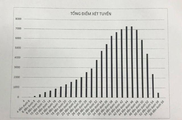 NÓNG: Công bố điểm thi lớp 10 THPT Hà Nội, có 26 điểm 10 ảnh 2