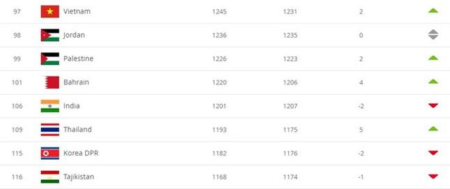 Đội tuyển bóng đá Việt Nam đã thăng tiến ngoạn mục, vươn lên hạng 97 thế giới ảnh 2