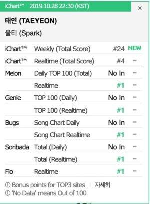 """Vừa comeback, Taeyeon đã đạt all-kill, lập kỷ lục mới đáng nể với album """"Purpose"""" ảnh 2"""