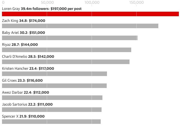 Người nổi tiếng trên TikTok có thể kiếm được 1 triệu USD cho mỗi video ảnh 2