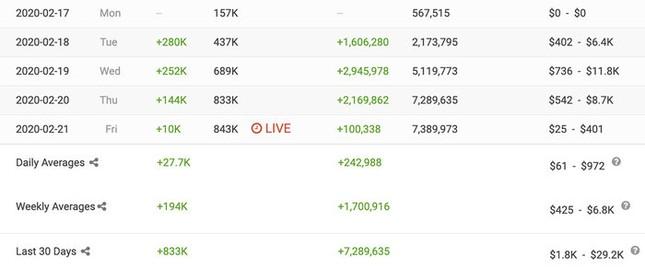 Đút túi hàng trăm ngàn lượt sub mỗi ngày, Jack đã tiến rất gần đến Nút Vàng YouTube ảnh 3