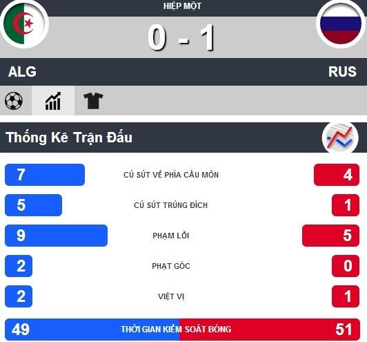 Nga-Algeria (1-1): 'Cáo sa mạc' lập kỳ tích vĩ đại - ảnh 4