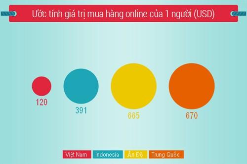 Giá trị mua hàng trực tuyến một năm của Việt Nam khá thấp nên ước tính quy mô thị trường thương mại điện tử hiện chỉ khoảng 2,2 tỷ USD