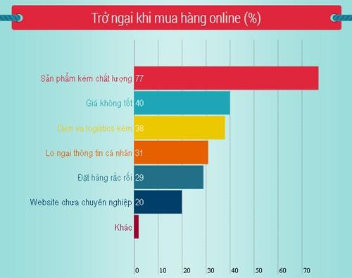Người Việt chi 120 USD mua sắm online mỗi năm - ảnh 7