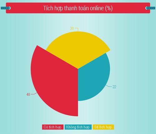 Hiện có 22% website thương mại điện tử không tích hợp khả năng thanh toán trực tuyến