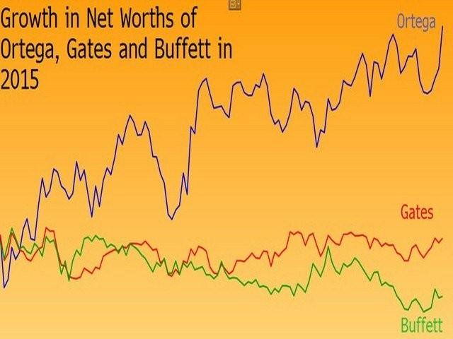 Tỷ phú giàu nhất thế giới 'vượt mặt' Bill Gates kiếm tiền thế nào? - ảnh 2
