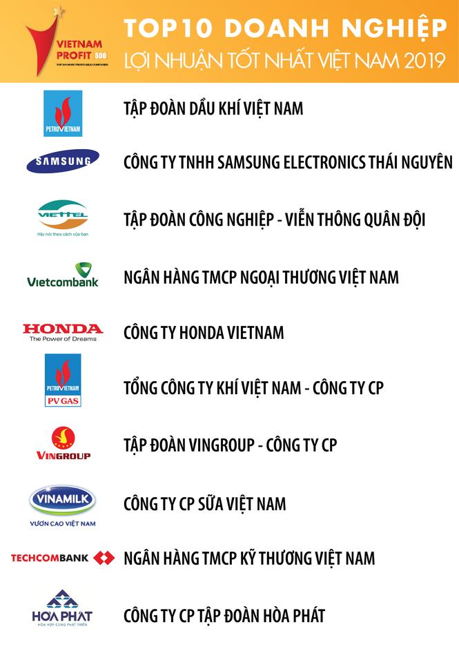 PV GAS đứng thứ 6 trong Top 500 Doanh nghiệp lợi nhuận tốt nhất Việt Nam 2019 - ảnh 1