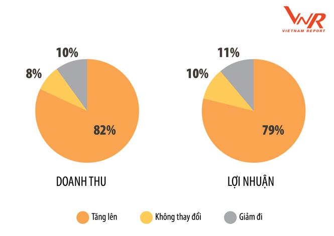 PV GAS đứng thứ 6 trong Top 500 Doanh nghiệp lợi nhuận tốt nhất Việt Nam 2019 - ảnh 2