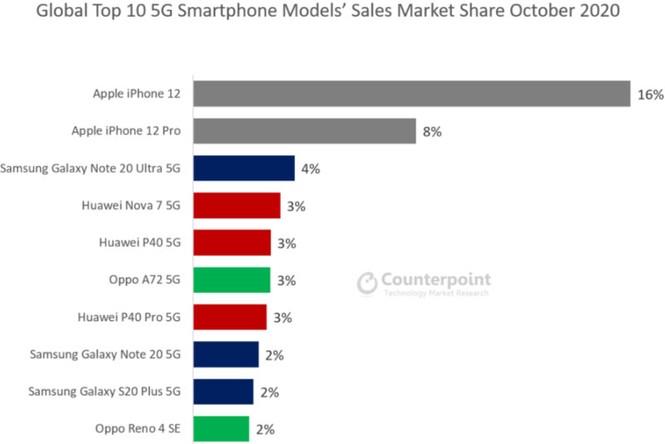 Sau 2 tuần, iPhone 12 đã làm bá chủ thị trường smartphone 5G toàn cầu - ảnh 1