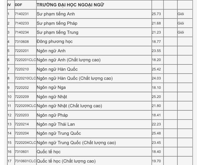 Xét tuyển học bạ Đại học Đà Nẵng: Điểm chuẩn dao động từ 15-27.5 - ảnh 7