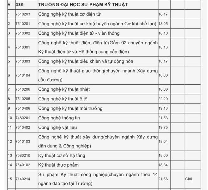 Xét tuyển học bạ Đại học Đà Nẵng: Điểm chuẩn dao động từ 15-27.5 - ảnh 8