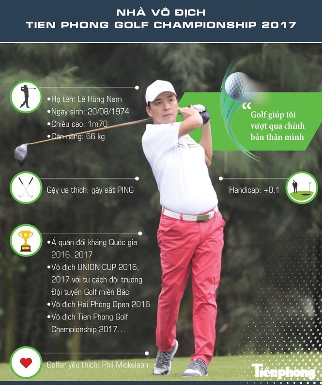 Golfer Lê Hùng Nam chạy đà hoàn hảo trước thềm Tiền Phong Golf Championship  - ảnh 1