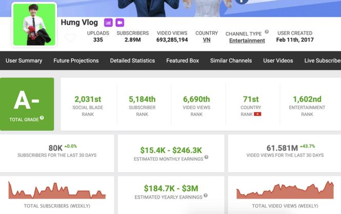 Kênh YouTube chính của Hưng Vlog đã bị tắt chức năng kiếm tiền sau loạt video vô bổ? - ảnh 1