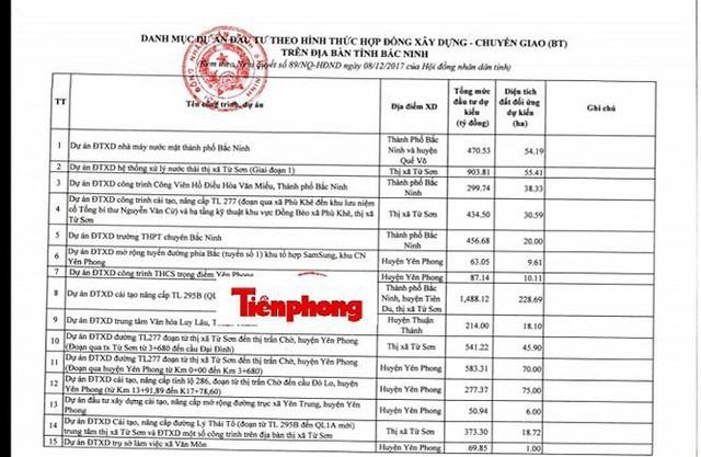 Bắc Ninh rà soát loạt dự án nhà ở, khu đô thị giao đất theo hình thức BT - ảnh 2