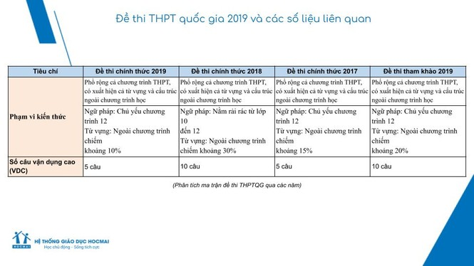 Nhận định, lời giải đề Ngoại ngữ THPT 2019 - ảnh 3