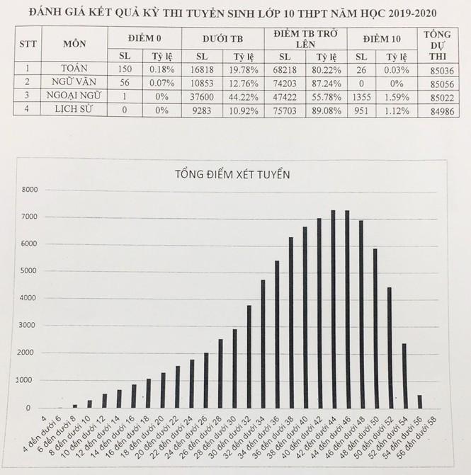 Công bố kết quả thi lớp 10 ở Hà Nội: Gần 45% bài ngoại ngữ dưới trung bình  - ảnh 1