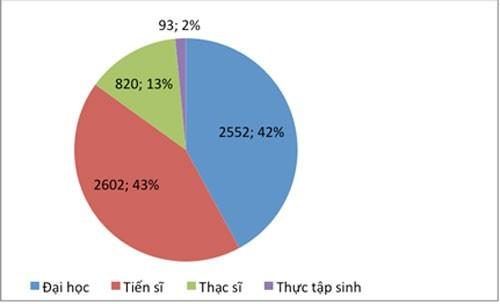 Gần 21.000 lưu học sinh nước ngoài đang học tập ở Việt Nam - ảnh 1