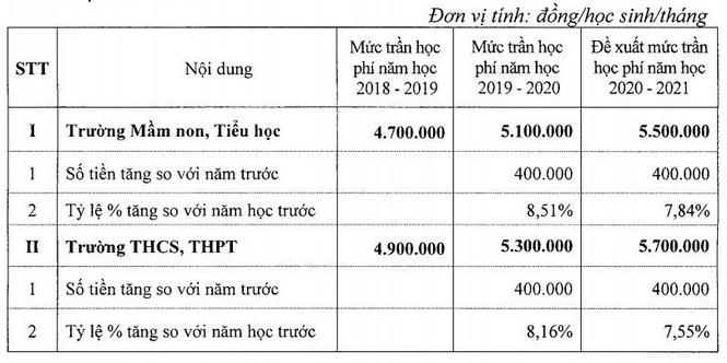 Hà Nội đề xuất tăng học phí trường chất lượng cao lên mức trần 5,7 triệu/tháng - ảnh 1