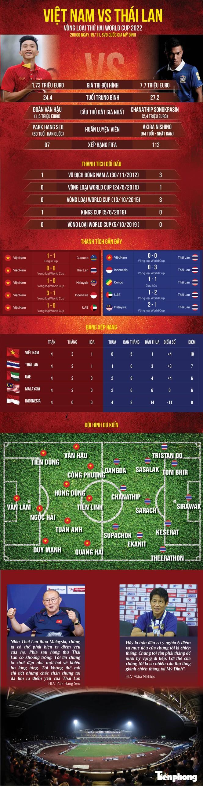 Bàn thắng không được công nhận, tuyển Việt Nam chia điểm với Thái Lan - ảnh 1