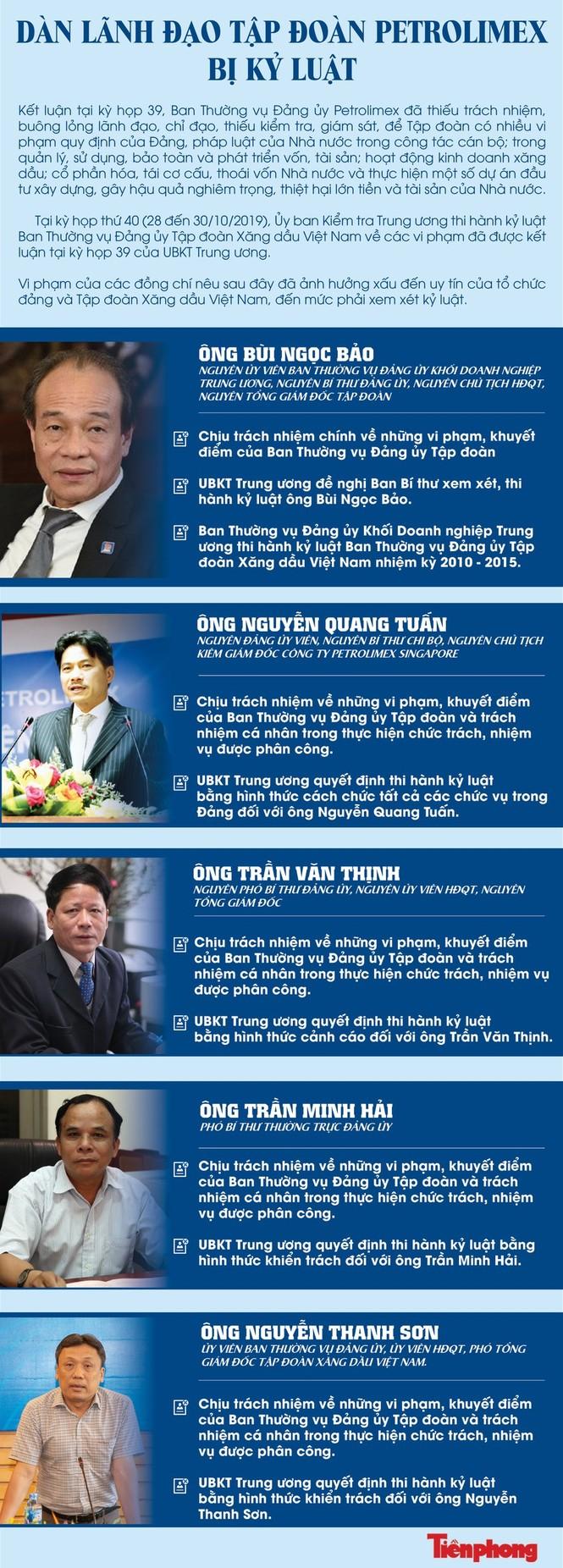 Cựu Chủ tịch Tập đoàn Xăng dầu bị cách hết các chức vụ trong Đảng - ảnh 1
