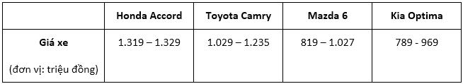 Giá đắt nhất phân khúc, Honda Accord mới tiếp tục ế dài? - ảnh 1