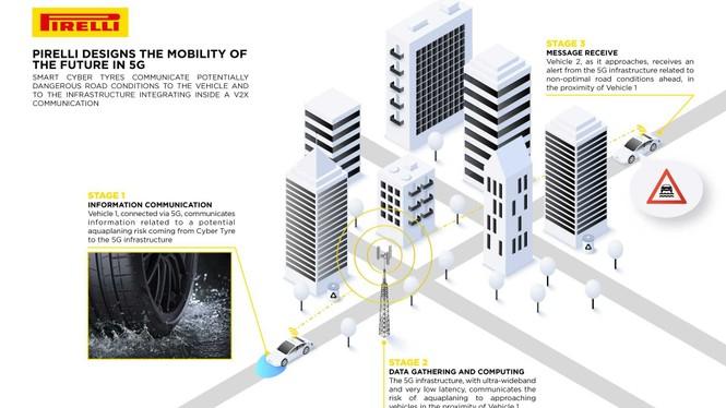 Lốp xe với khả năng 'cực dị': Kết nối Internet - ảnh 1