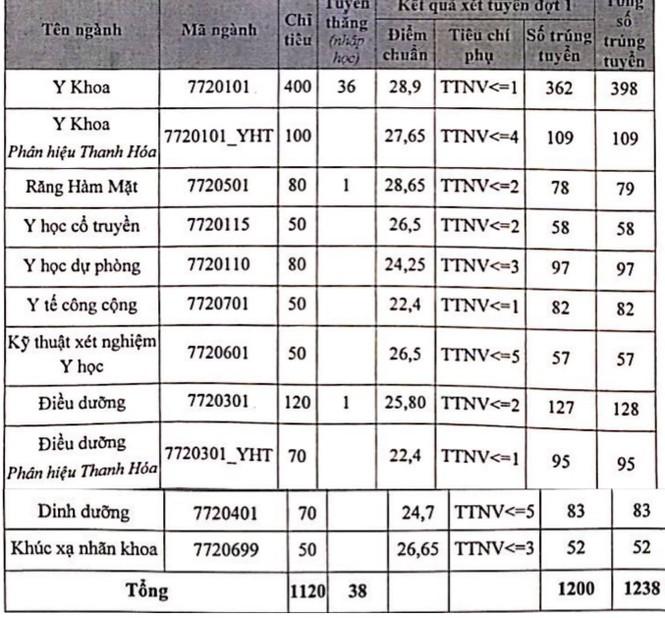 Điểm chuẩn Đại học Y Hà Nội cao nhất 28,9 điểm - ảnh 1