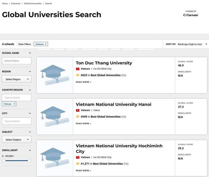 Lần đầu tiên Việt Nam có đại học vào TOP 700 thế giới - ảnh 1