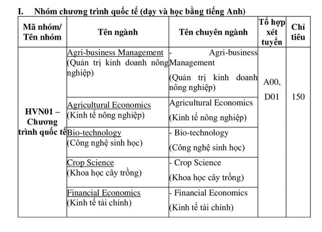 Tuyển sinh 2021: Học viện Nông nghiệp Việt Nam giảm chỉ tiêu - ảnh 1