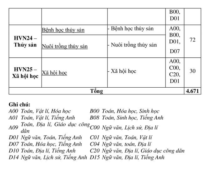 Tuyển sinh 2021: Học viện Nông nghiệp Việt Nam giảm chỉ tiêu - ảnh 6