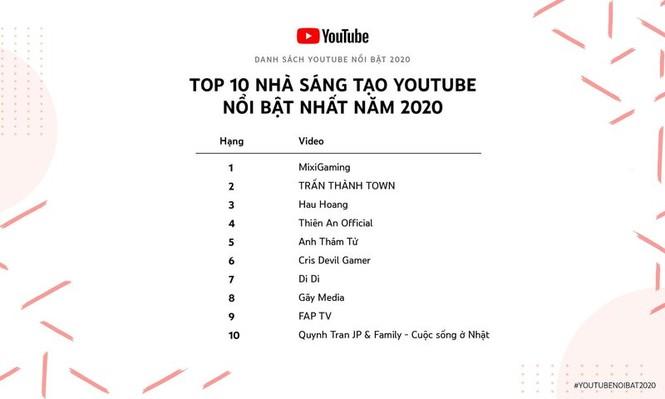 Điểm danh những Youtuber thu nhập khủng từ Youtube năm 2020 - ảnh 1