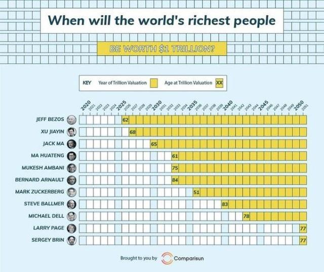 Đột nhập kho tài sản của người kiếm được nhiều nhất thế giới sau đợt COVID-19 - ảnh 2