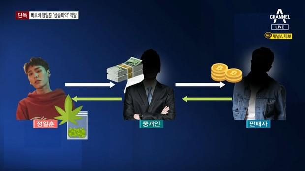 Khán giả sốc với khoản tiền mà một nam ca sĩ Hàn Quốc đã bỏ ra để mua cần sa trái phép - ảnh 2