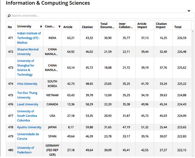 Xếp hạng đại học theo nhóm ngành: ĐH Tôn Đức Thắng vào Top 400 thế giới - ảnh 2