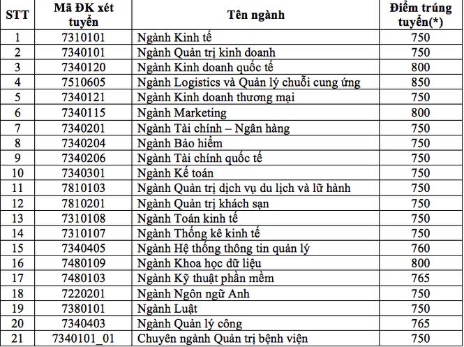 Trường ĐH Kinh tế TP. HCM nhận hồ sơ xét tuyển thi đánh giá năng lực: 750-850 điểm - ảnh 1