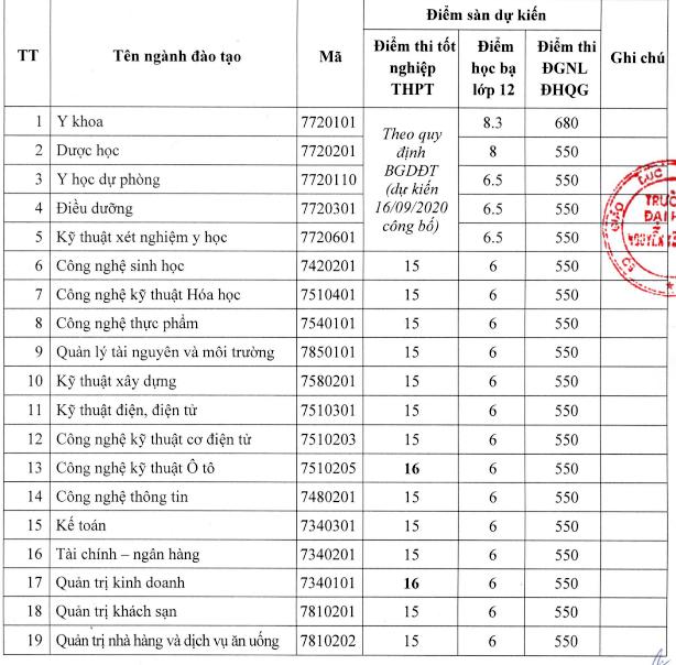 Trường ĐH Nguyễn Tất Thành công bố điểm xét tuyển bằng cách thi tốt nghiệp - ảnh 1