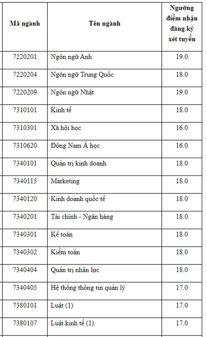 Trường ĐH Mở TP. HCM nhận hồ sơ xét tuyển: 16-19 điểm - ảnh 2