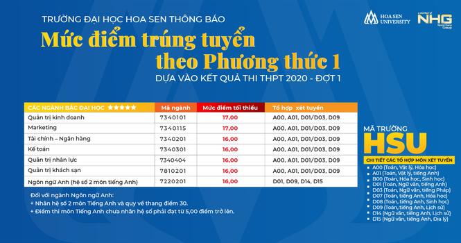 Trường ĐH Hoa Sen công bố điểm chuẩn - ảnh 3