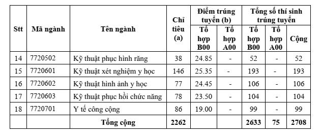 Điểm trúng tuyển trường ĐH Y Dược TP. HCM: Cao nhất 28,45 điểm - ảnh 2