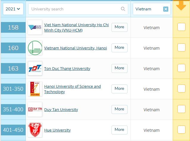 Một trường đại học của Việt Nam tăng 128 bậc ở Bảng xếp hạng QS Châu Á 2021 - ảnh 1