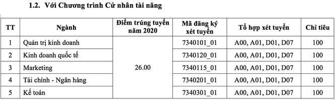 Trường ĐH Kinh tế TP. HCM tuyển 6.350 chỉ tiêu ở năm 2021 - ảnh 2