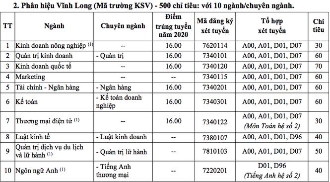 Trường ĐH Kinh tế TP. HCM tuyển 6.350 chỉ tiêu ở năm 2021 - ảnh 1