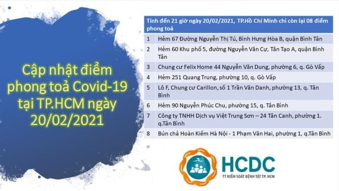 TPHCM còn bao nhiêu điểm phong tỏa liên quan đến COVID-19? - ảnh 1