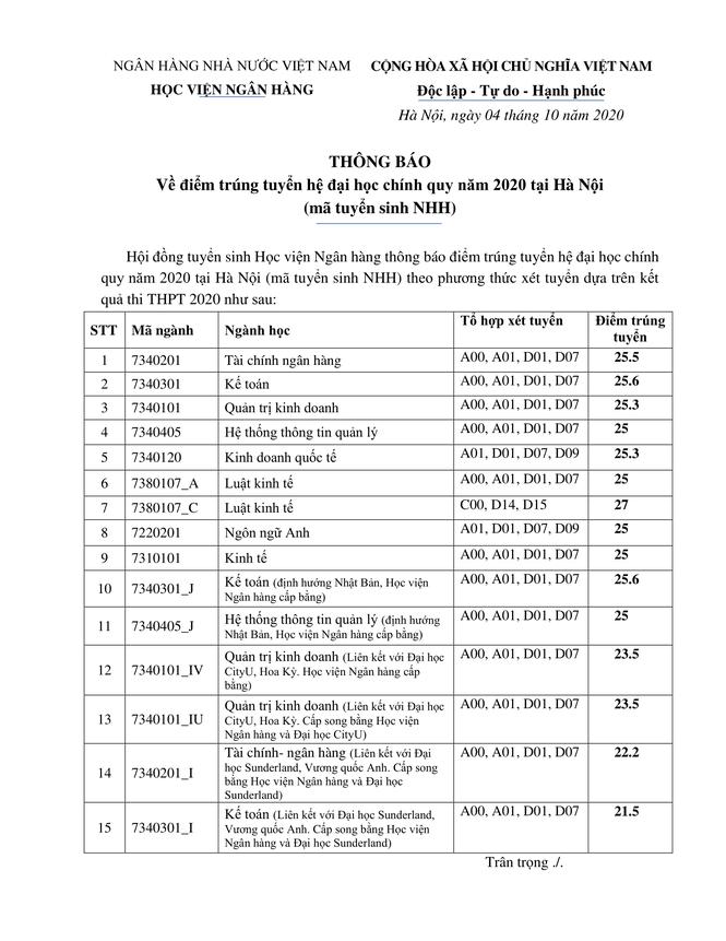 Học viện Ngân hàng công bố điểm trúng tuyển đợt 1 năm 2020 - ảnh 1